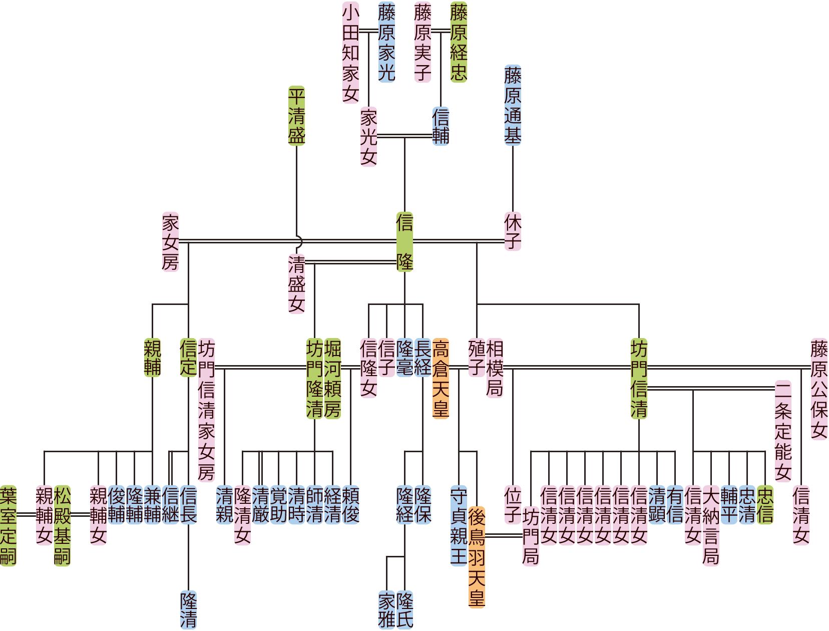 藤原信隆の系図