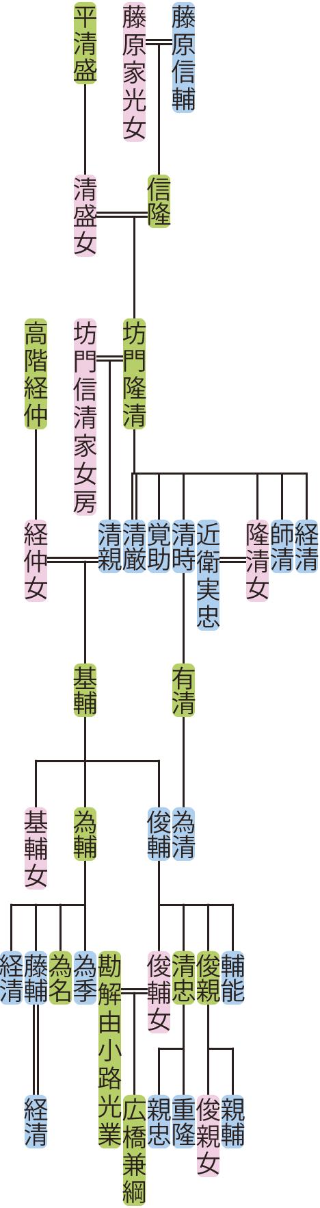 坊門隆清の系図