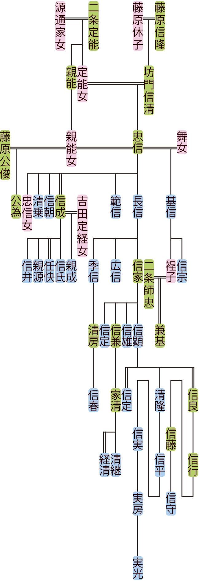 坊門忠信の系図