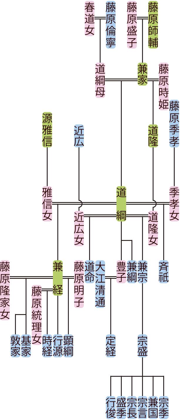 藤原道綱の系図