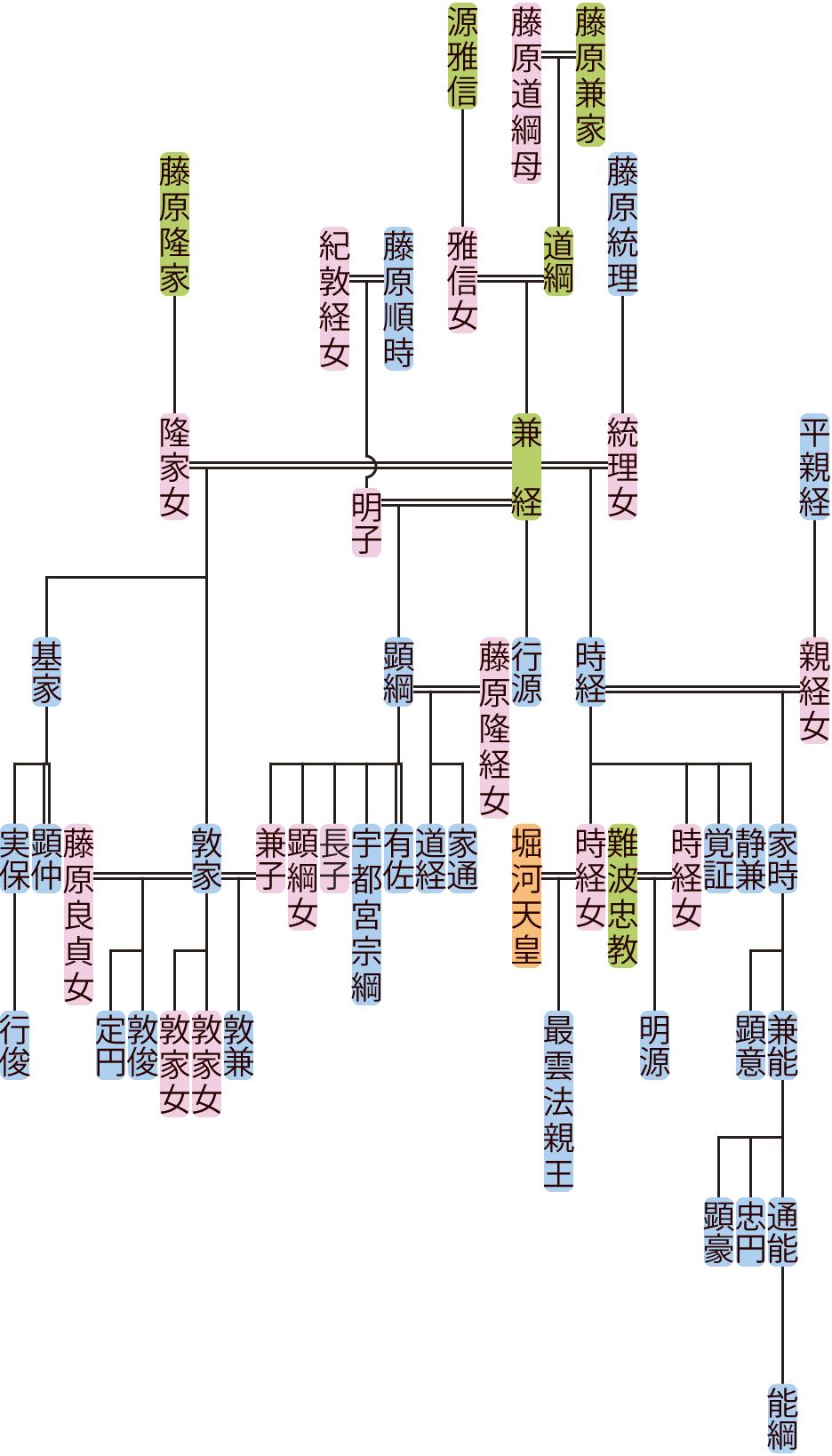 藤原兼経の系図