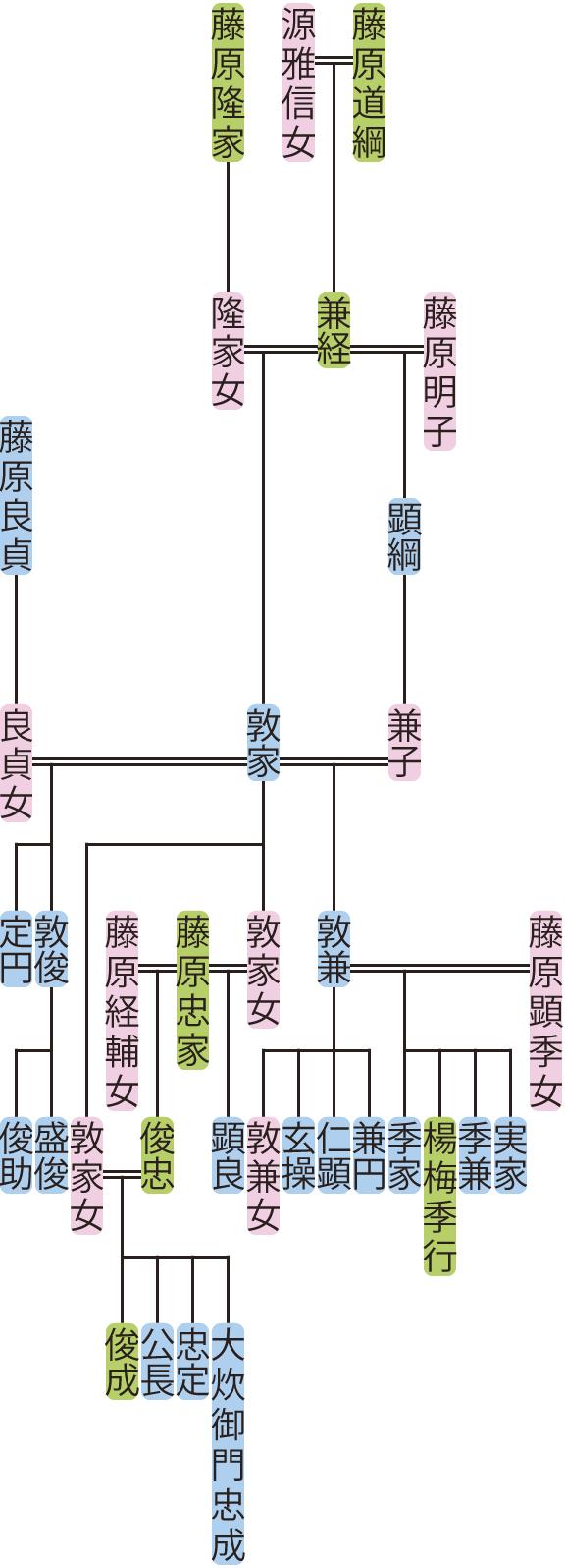 藤原敦家の系図