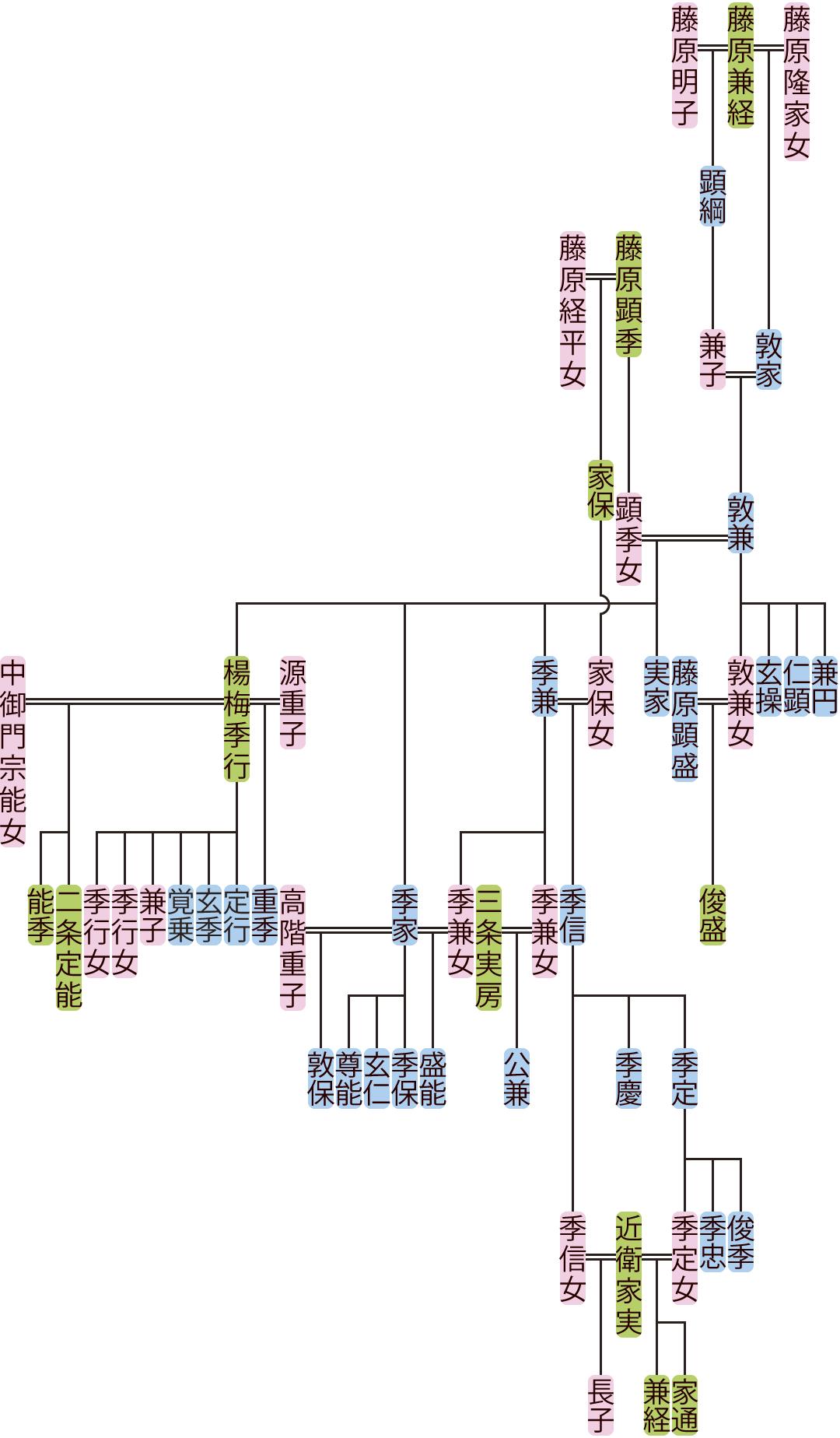 藤原敦兼の系図