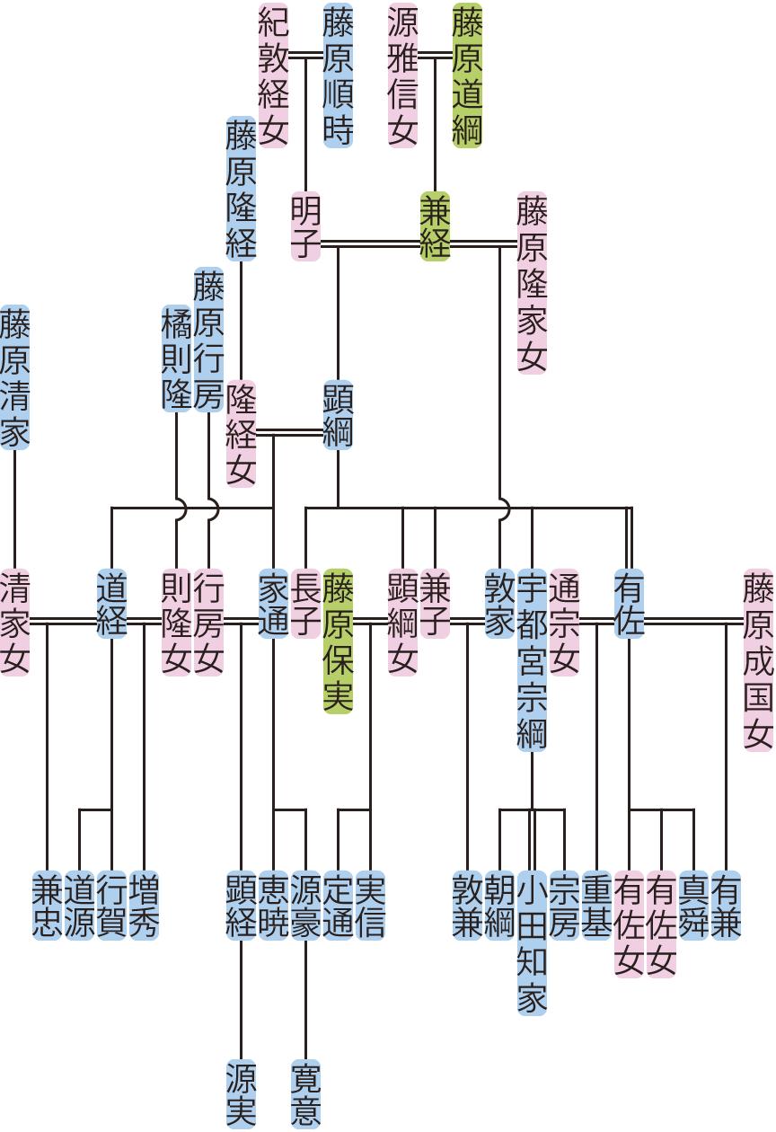 藤原顕綱の系図