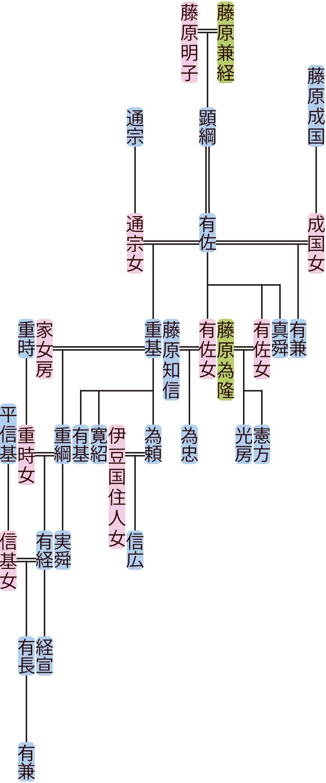 藤原有佐の系図