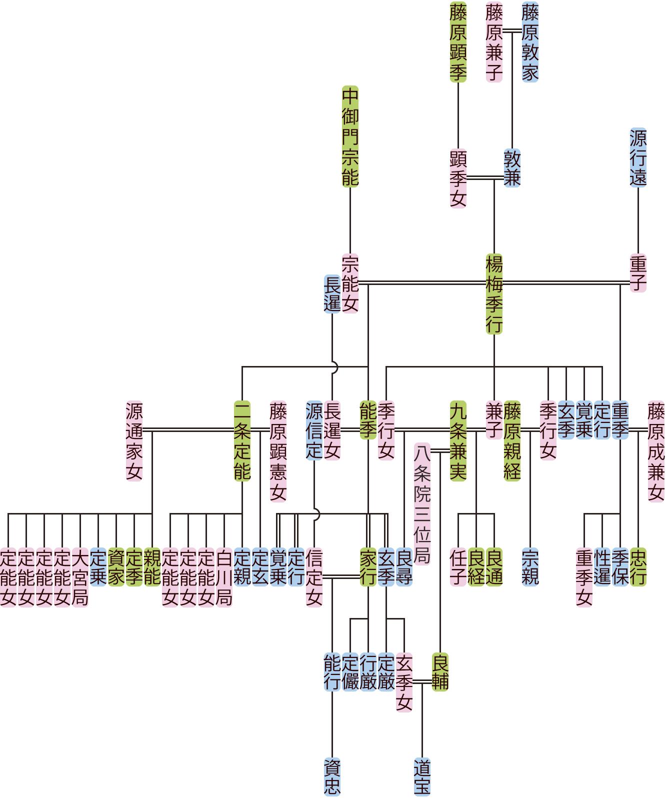 楊梅季行の系図