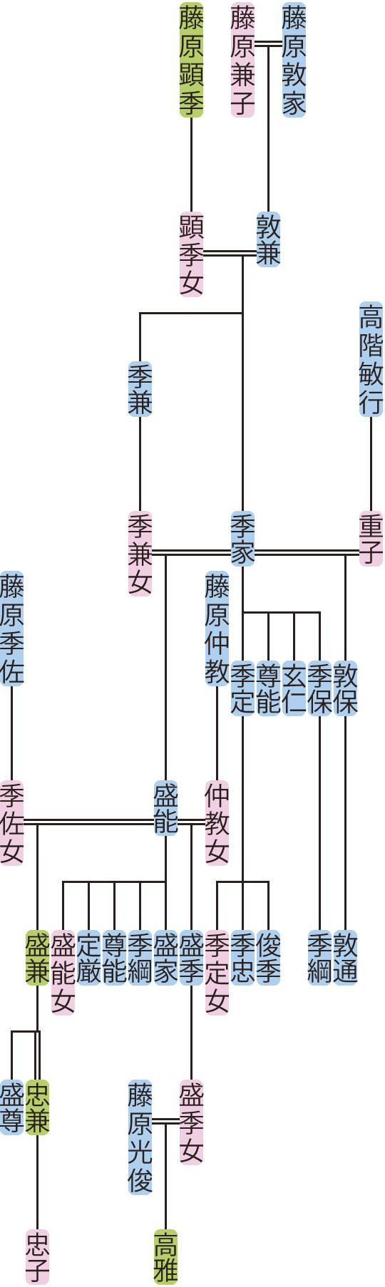 藤原季家の系図