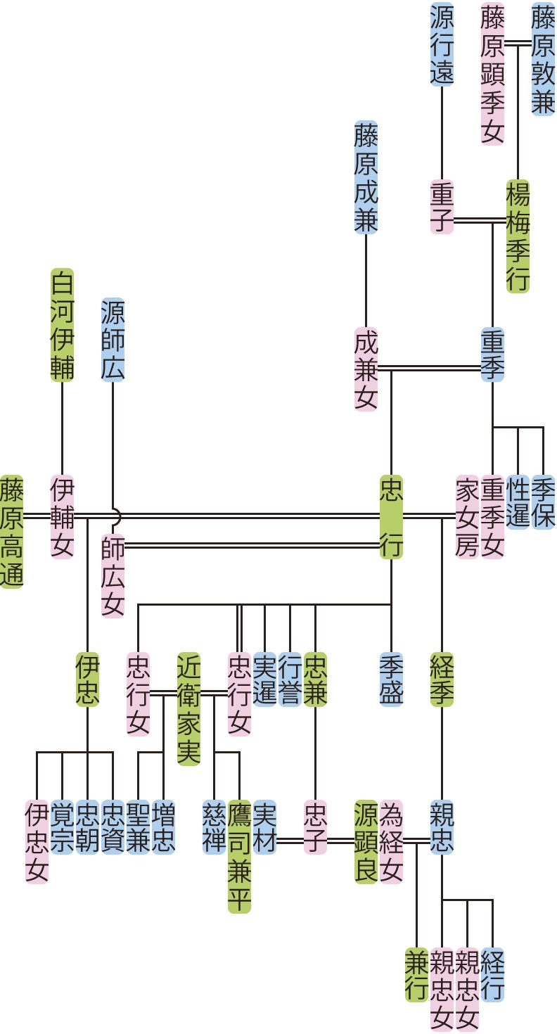 楊梅重季~経季の系図