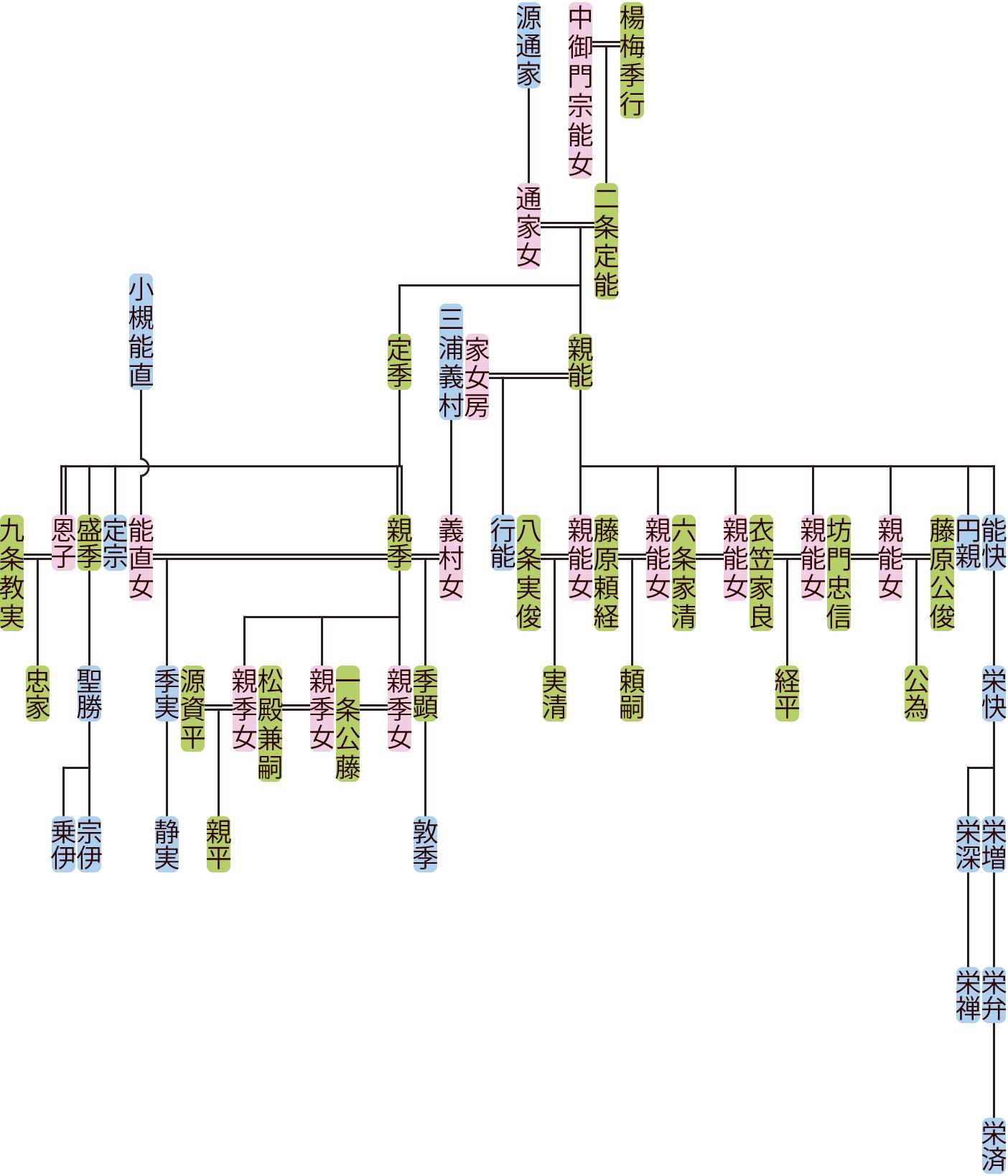 藤原親能・定季の系図