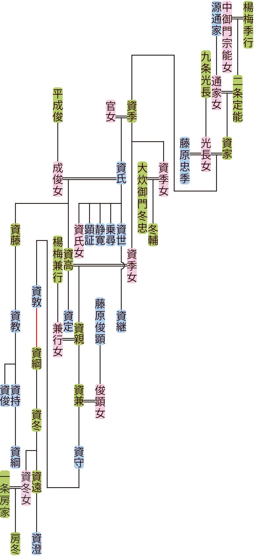 二条資家の系図