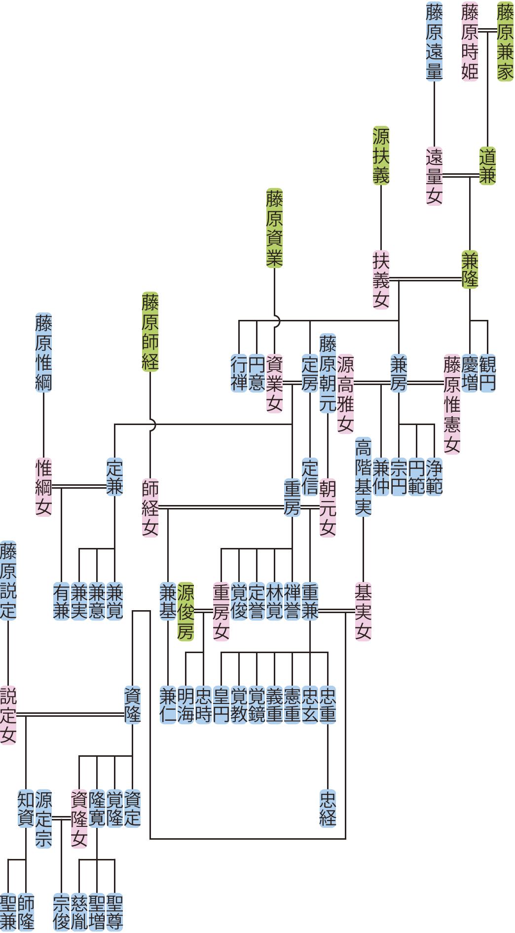 藤原兼隆の系図