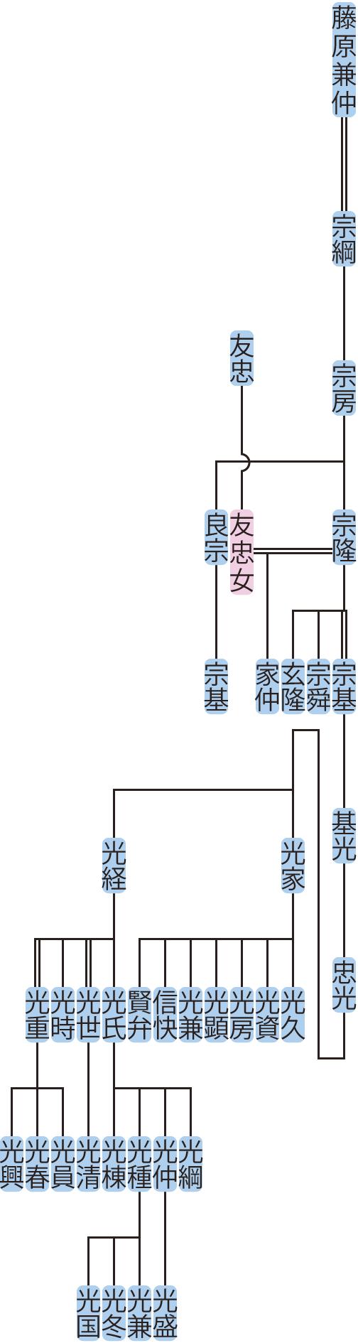 藤原宗房~忠光の系図