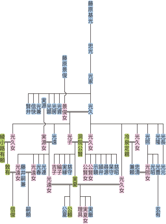 藤原光家の系図