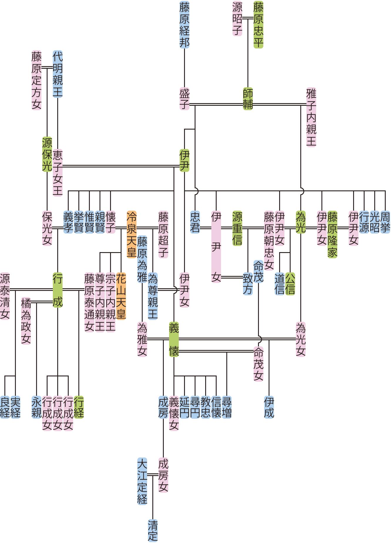 藤原伊尹・義孝の系図