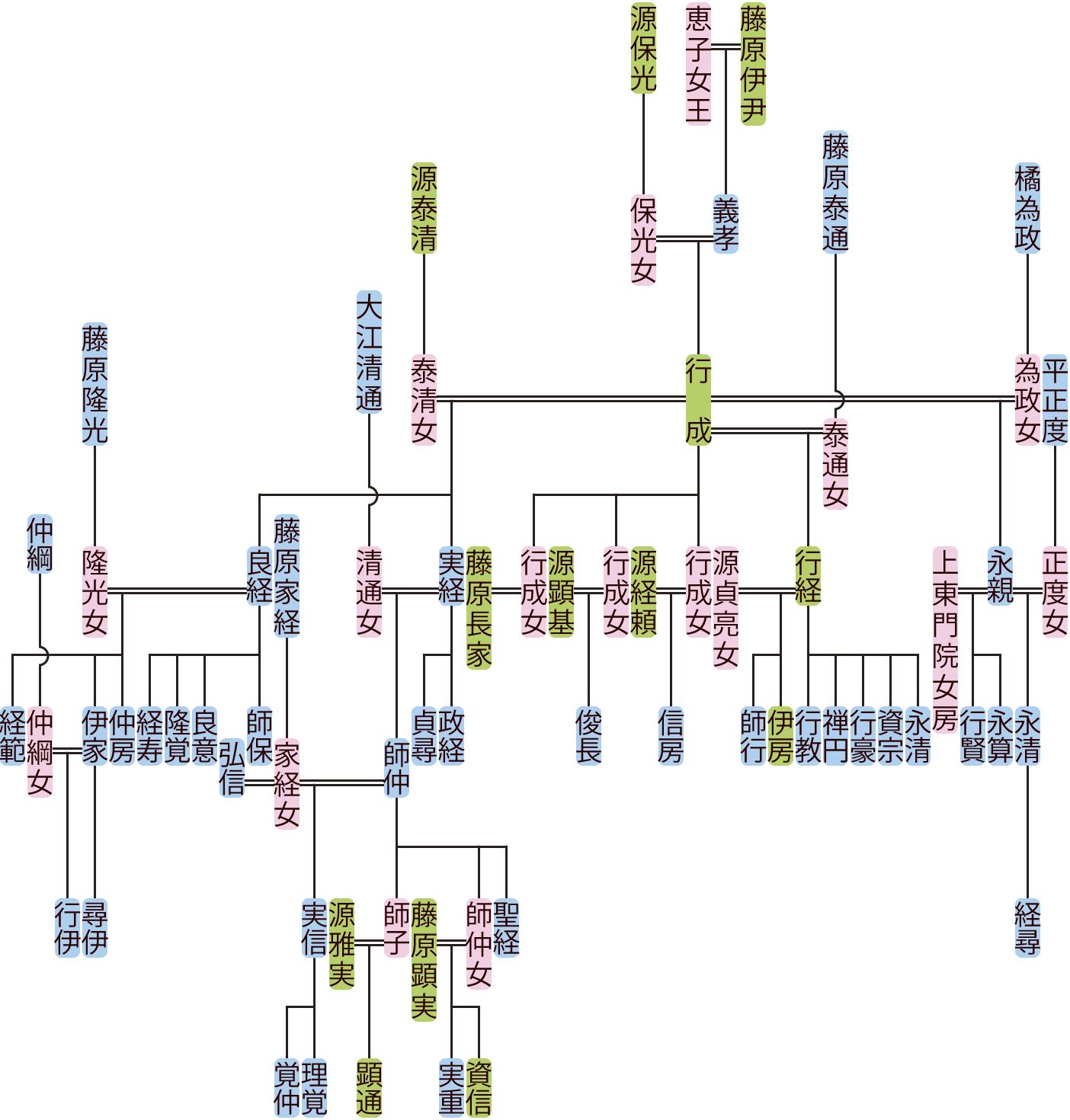 藤原行成の系図