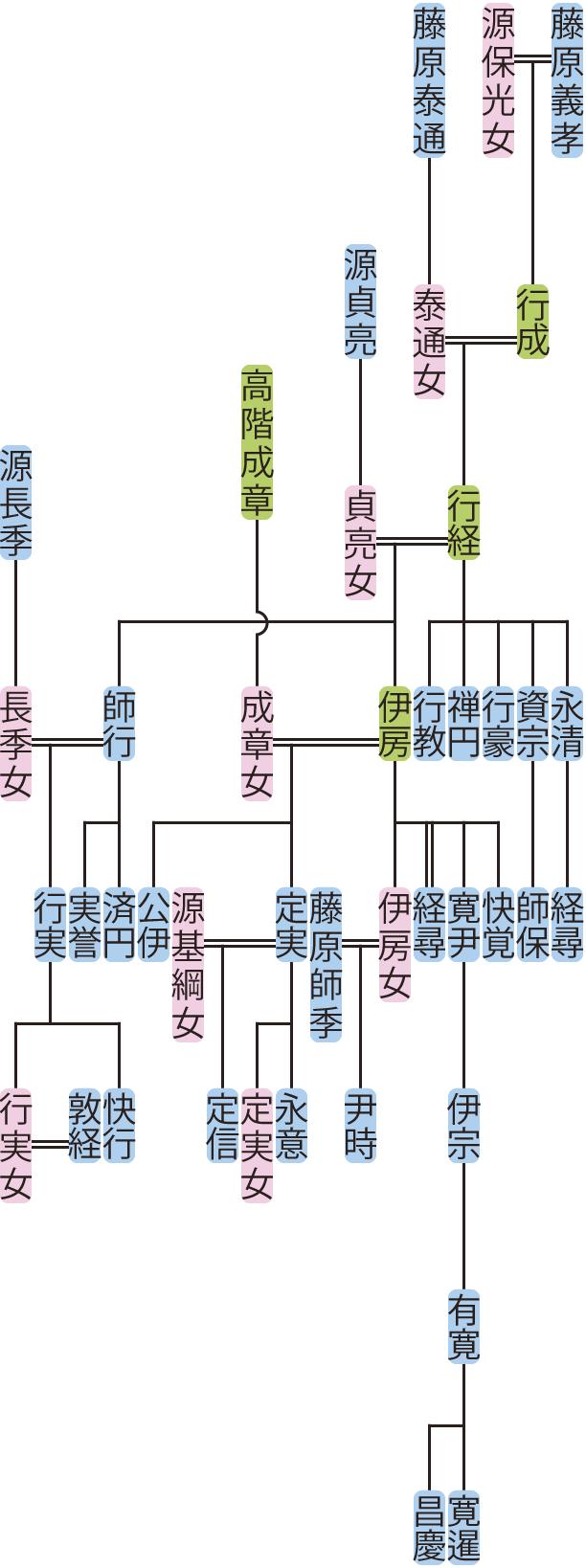 藤原行経・伊房の系図