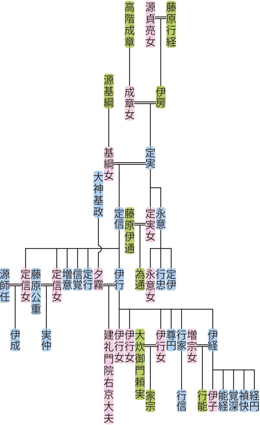 藤原定実~伊行の系図