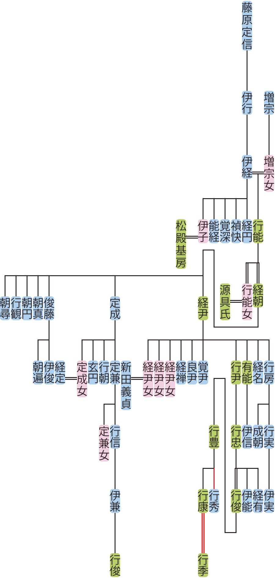 藤原伊経の系図