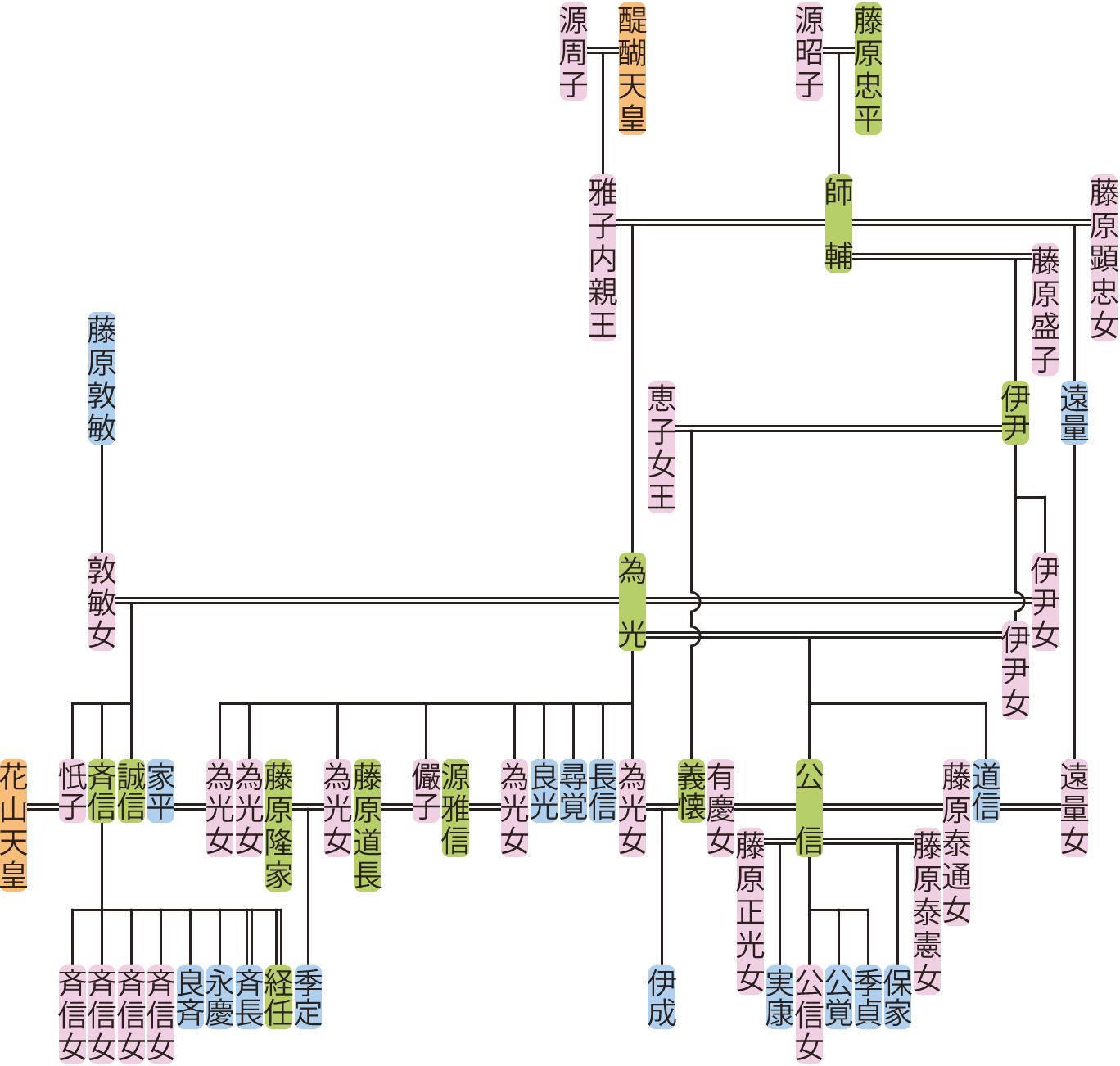 藤原為光の系図