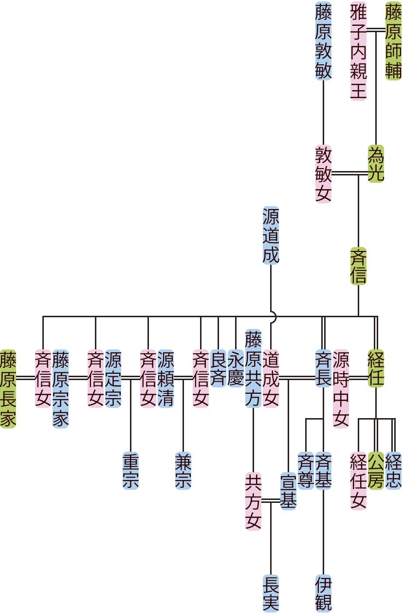 藤原斉信の系図