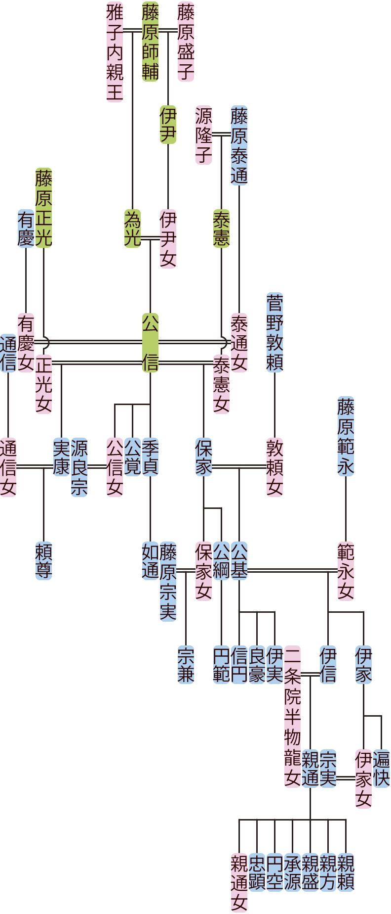 藤原公信~伊信の系図