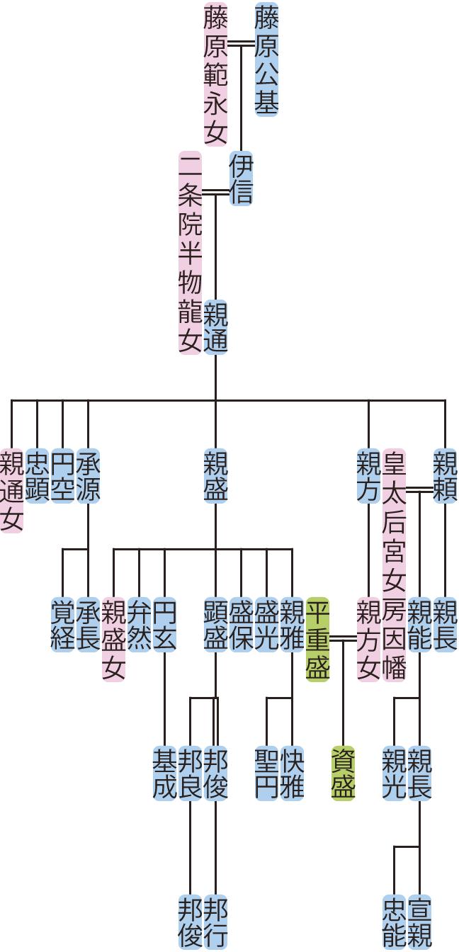 藤原親通の系図