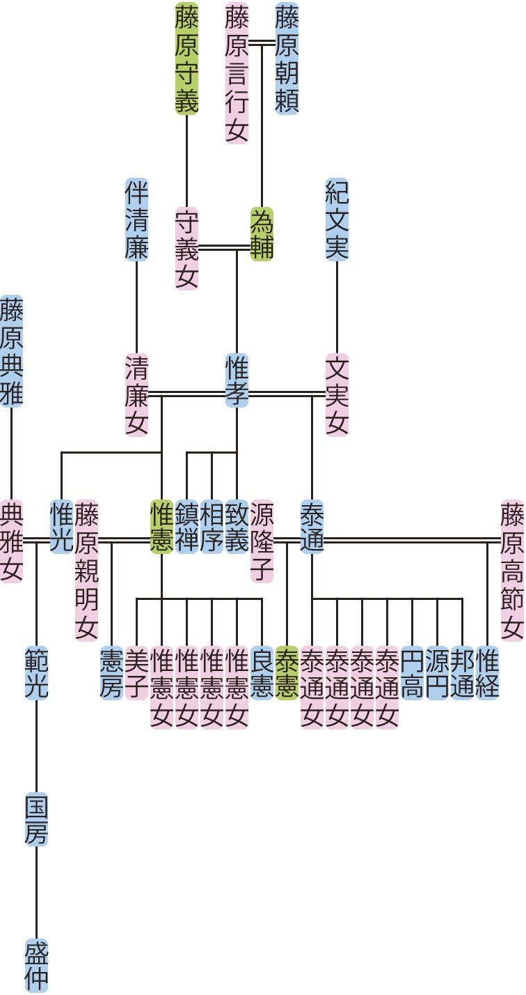 藤原惟孝の系図