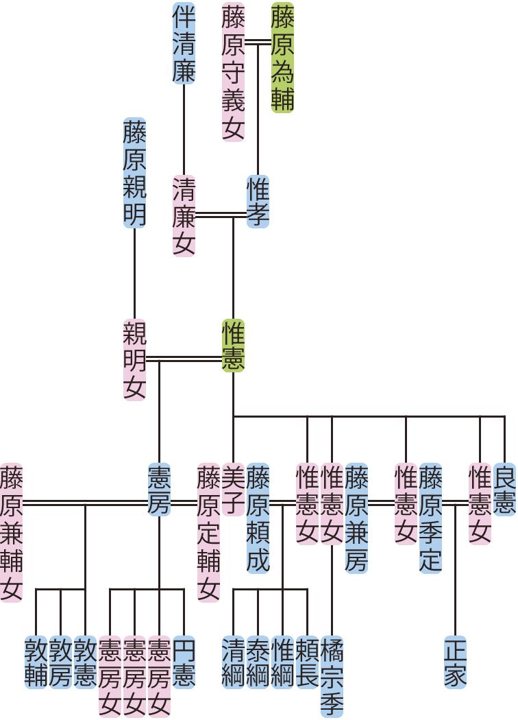 藤原惟憲の系図