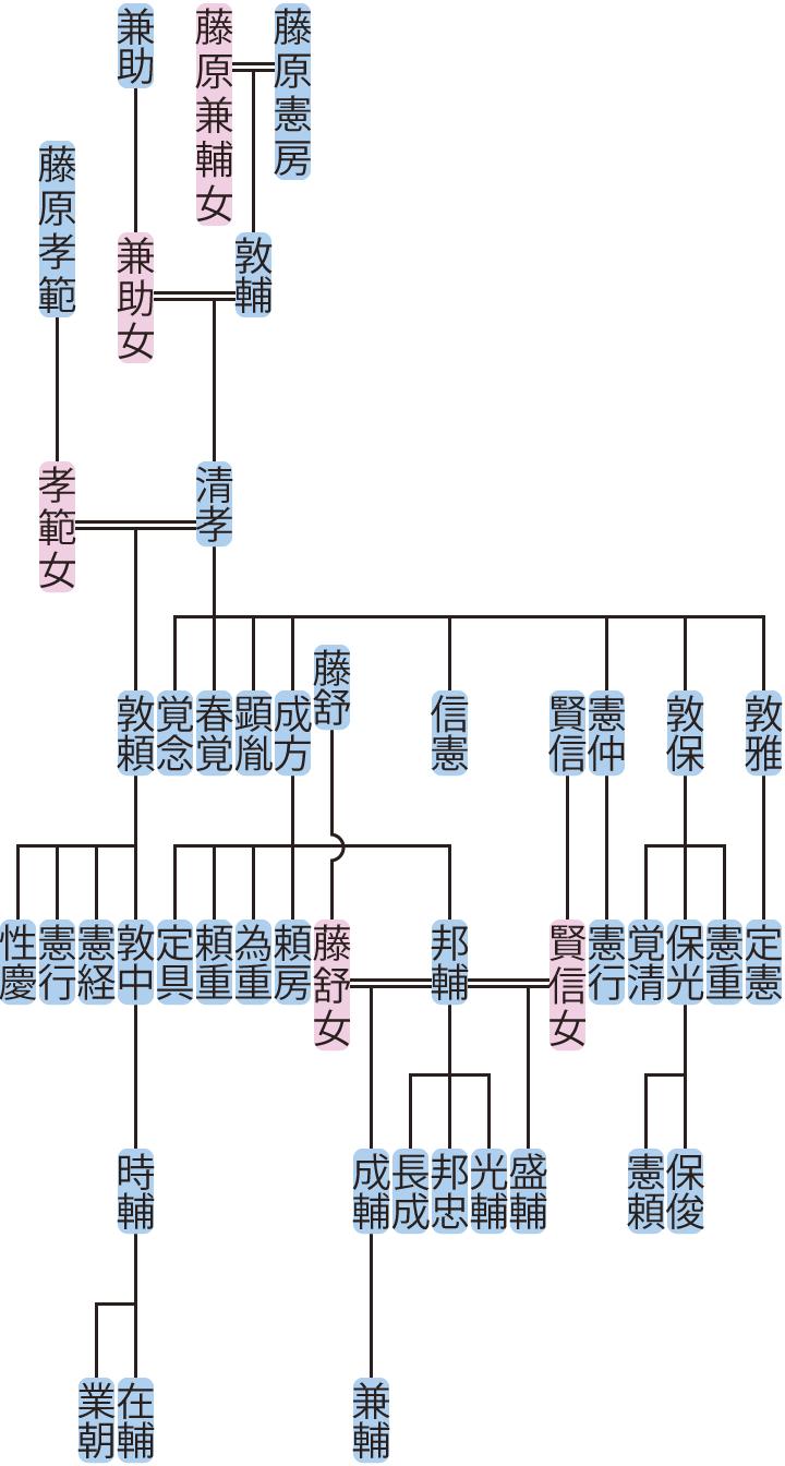 藤原清孝の系図