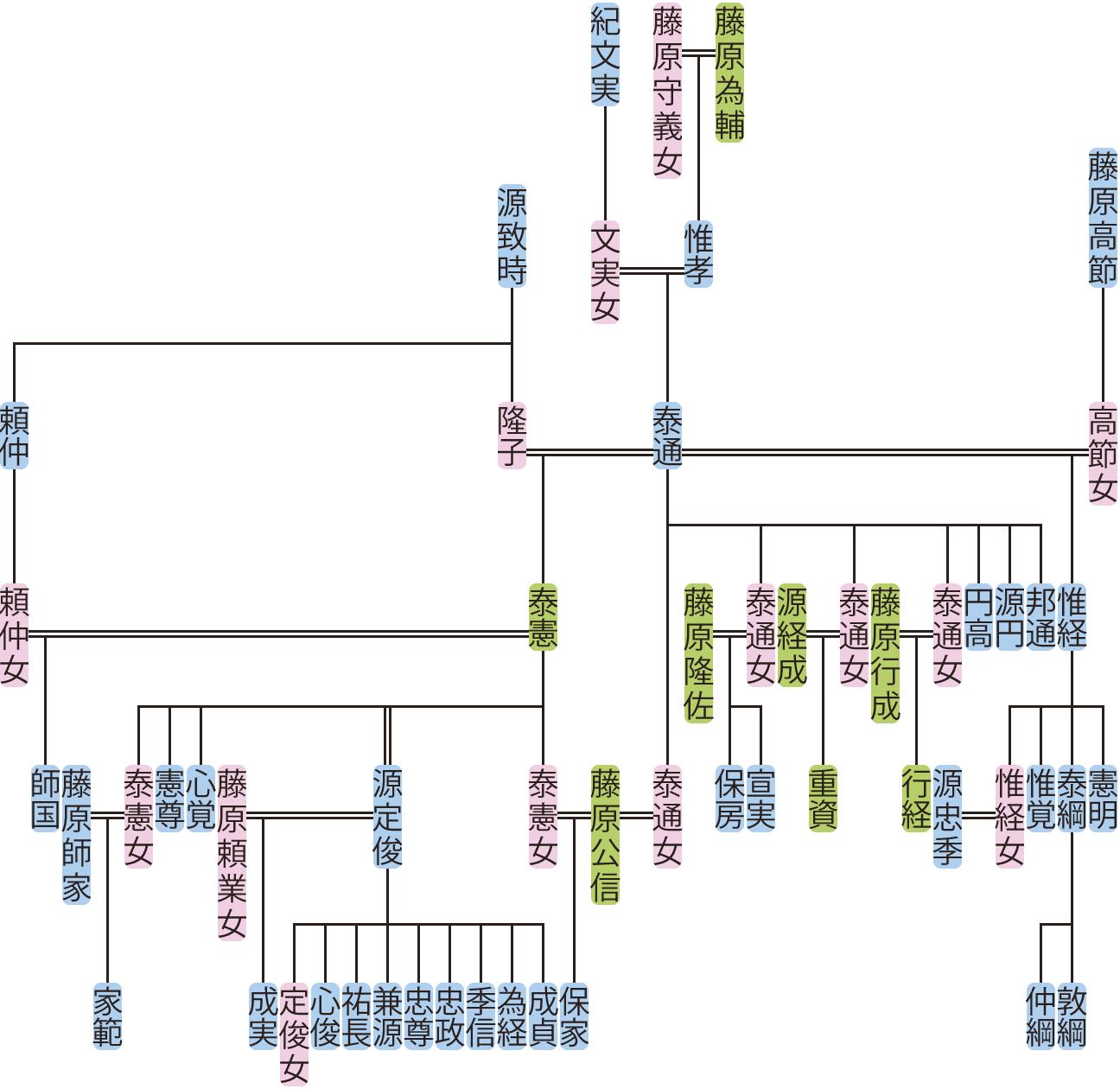 藤原泰通の系図