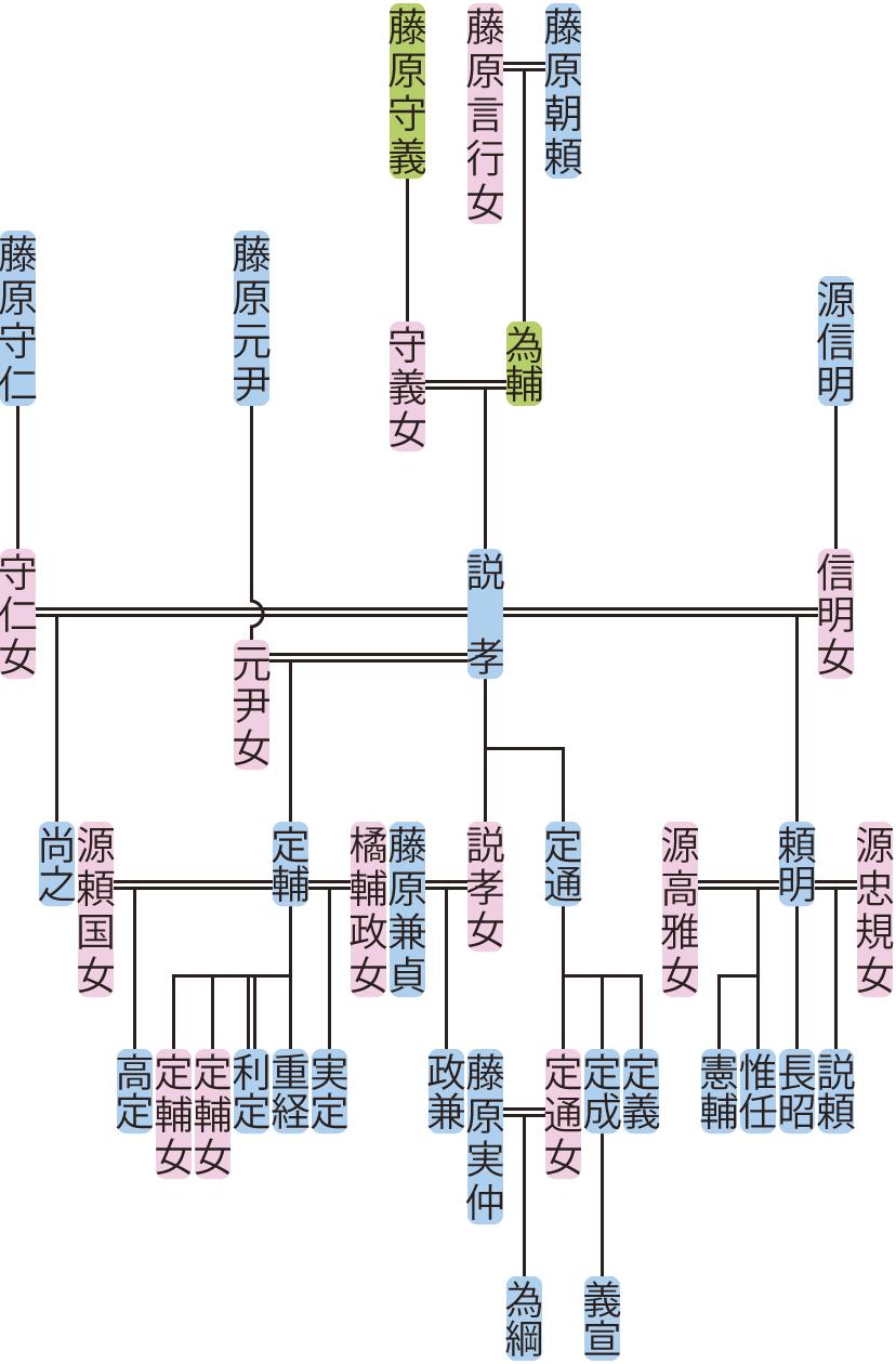 藤原説孝の系図