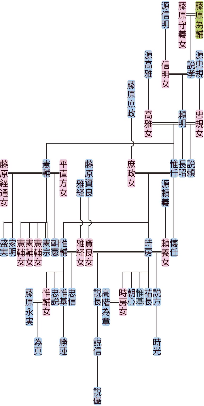 藤原頼明の系図