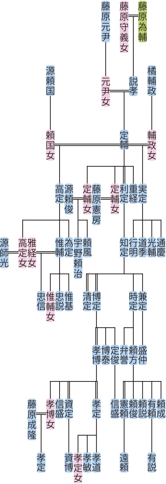 藤原定輔~孝博の系図