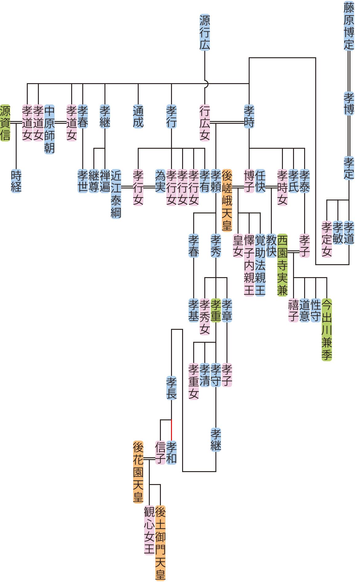 藤原孝定の系図