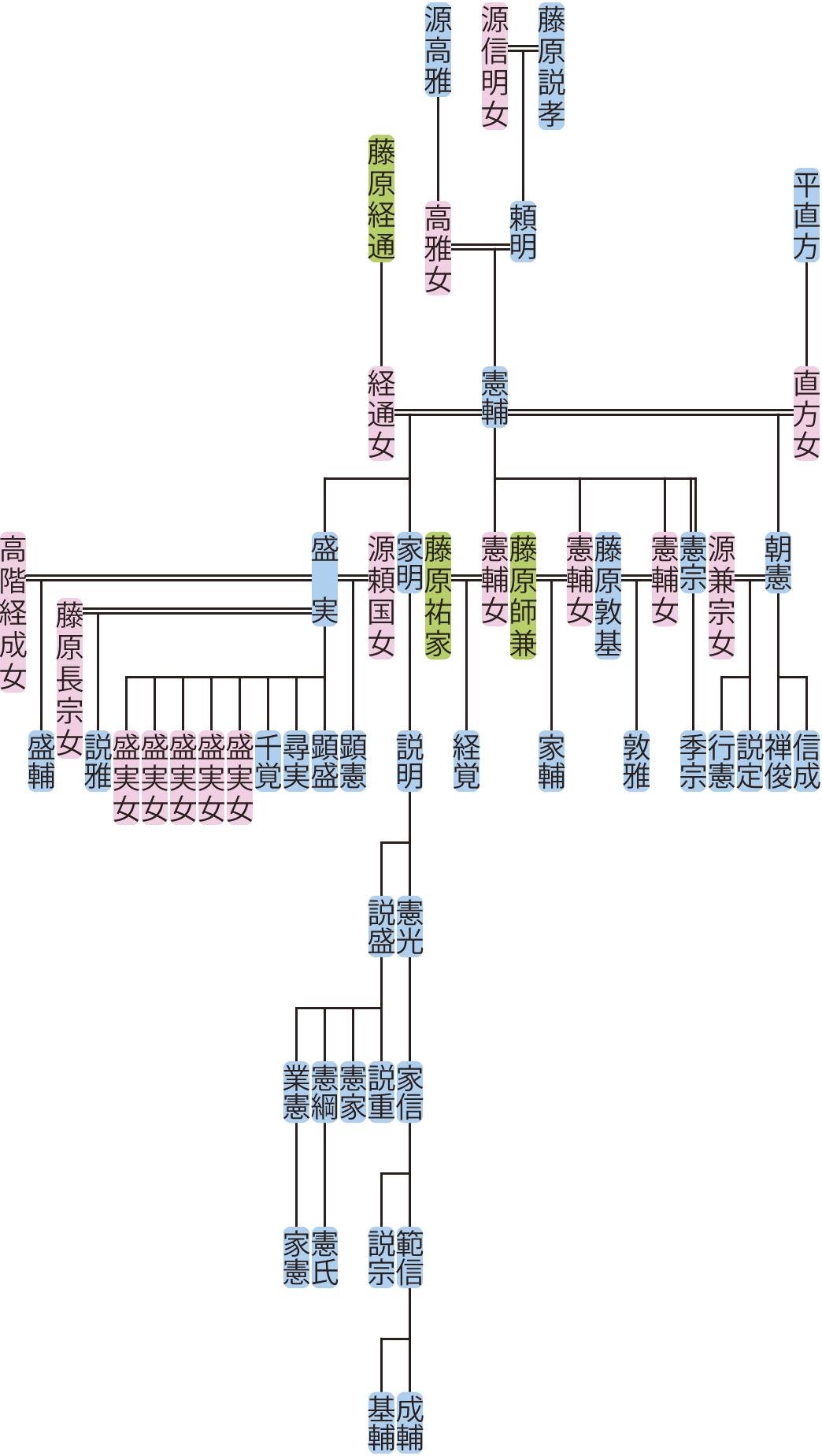 藤原憲輔の系図