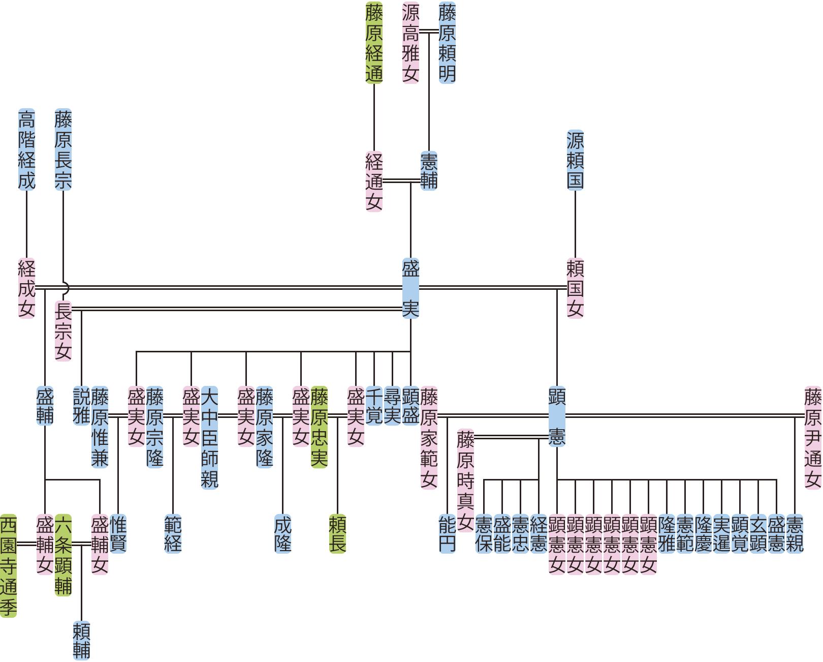 藤原盛実の系図