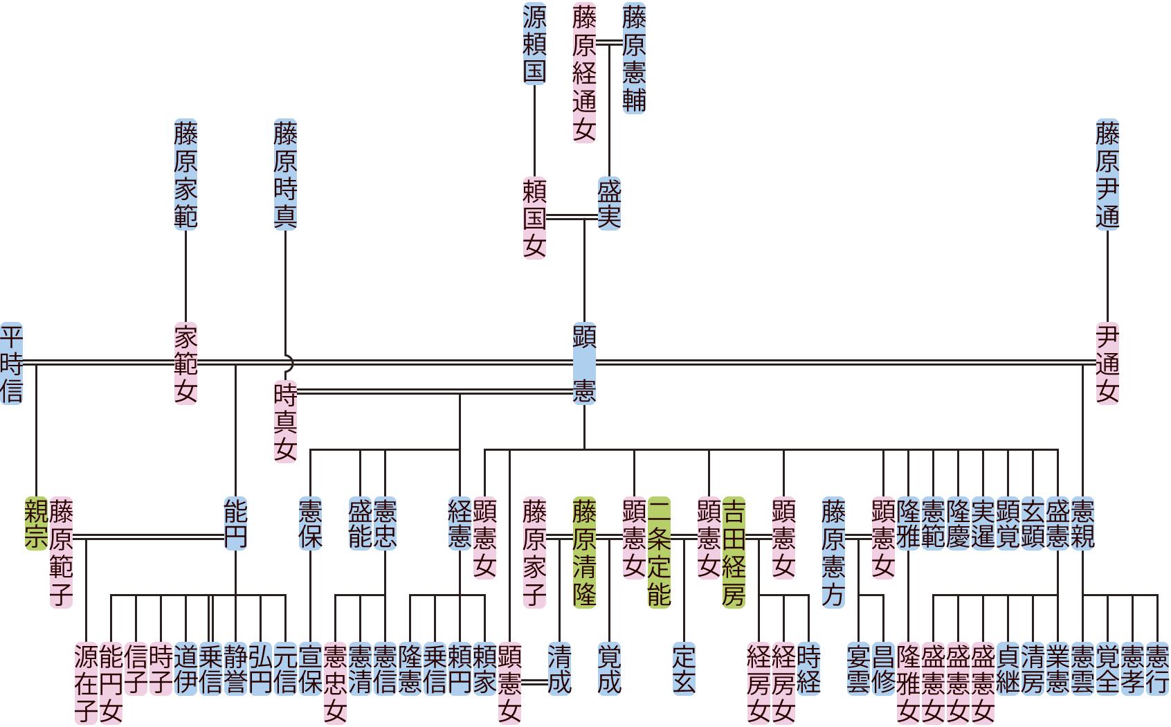 藤原顕憲の系図