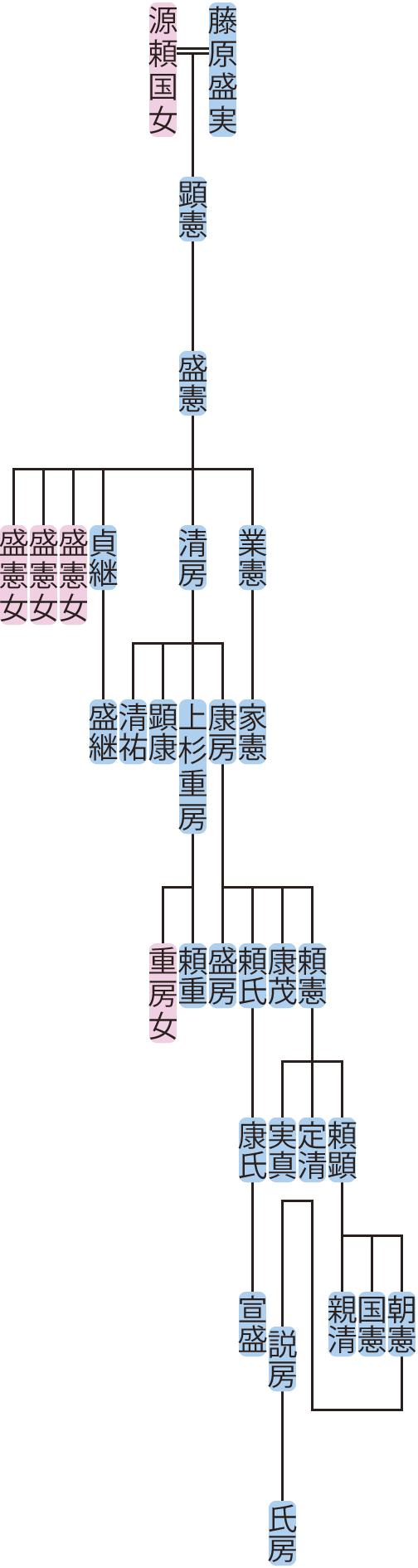 藤原盛憲・清房の系図