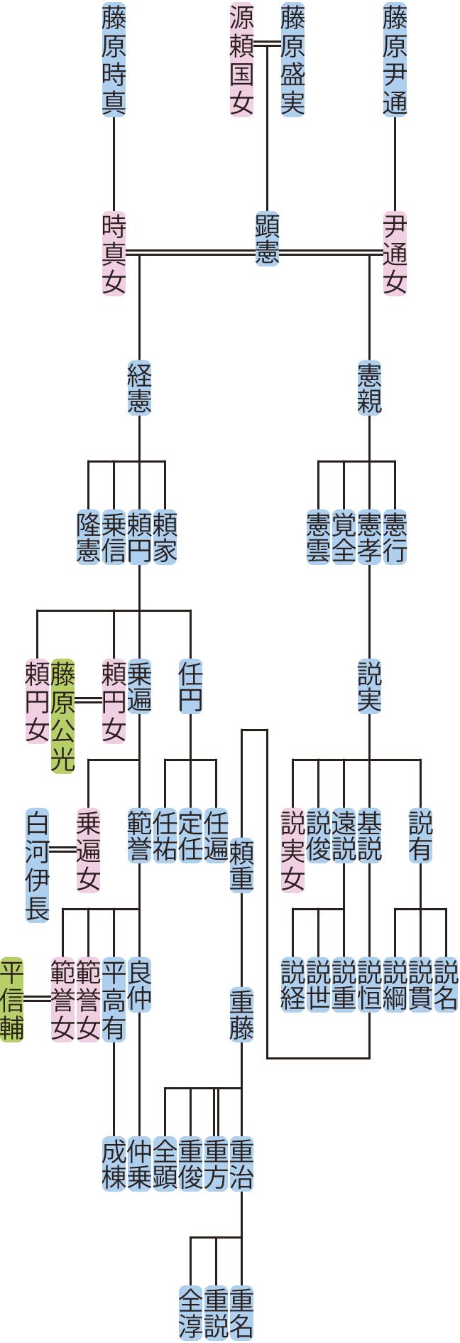藤原憲親・経憲の系図