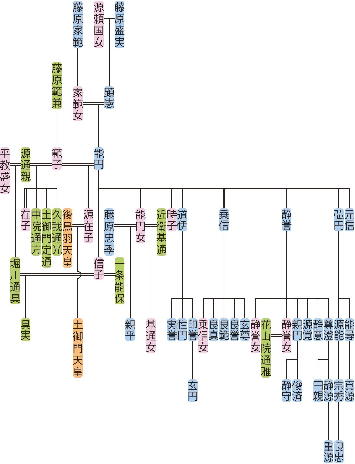 能円の系図