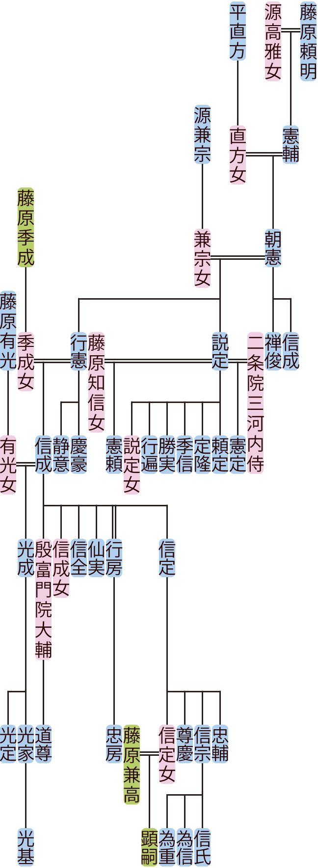 藤原朝憲の系図