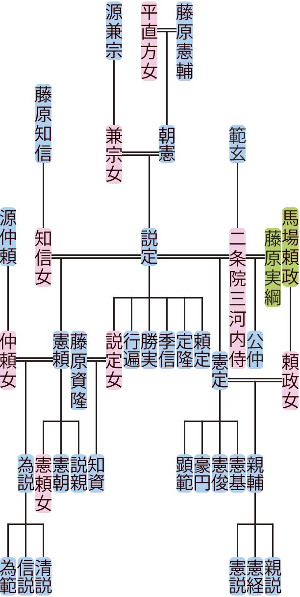 藤原説定・憲頼の系図