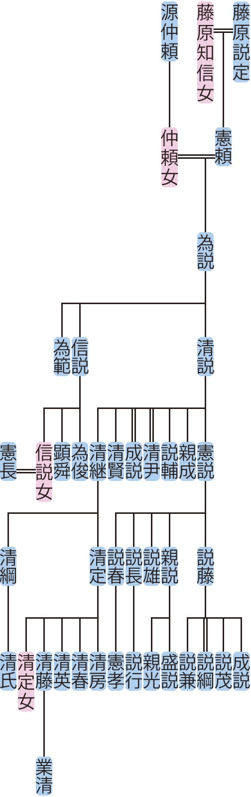 藤原為説の系図