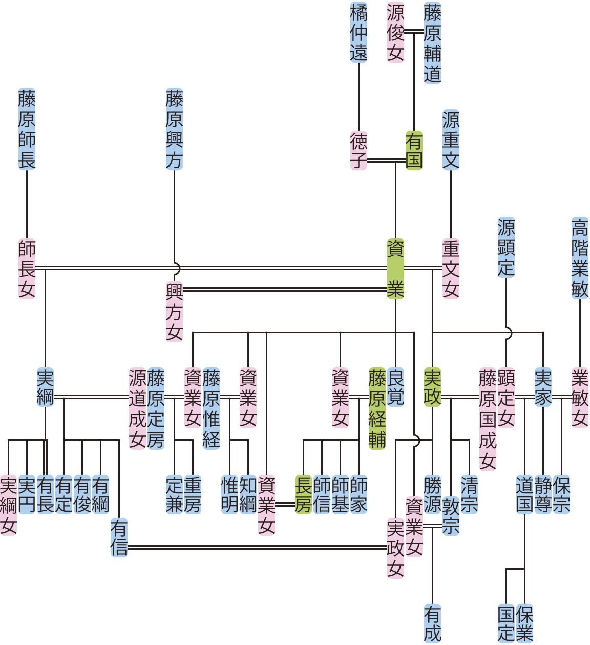 藤原資業の系図