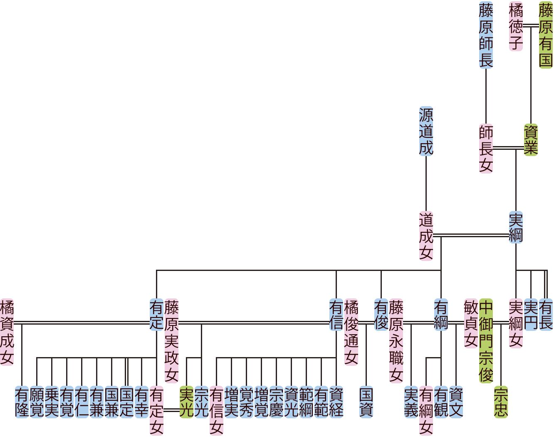 藤原実綱の系図