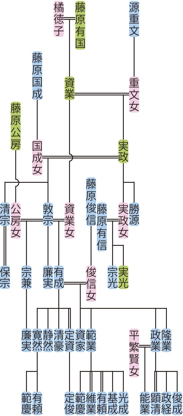 藤原実政~有成の系図