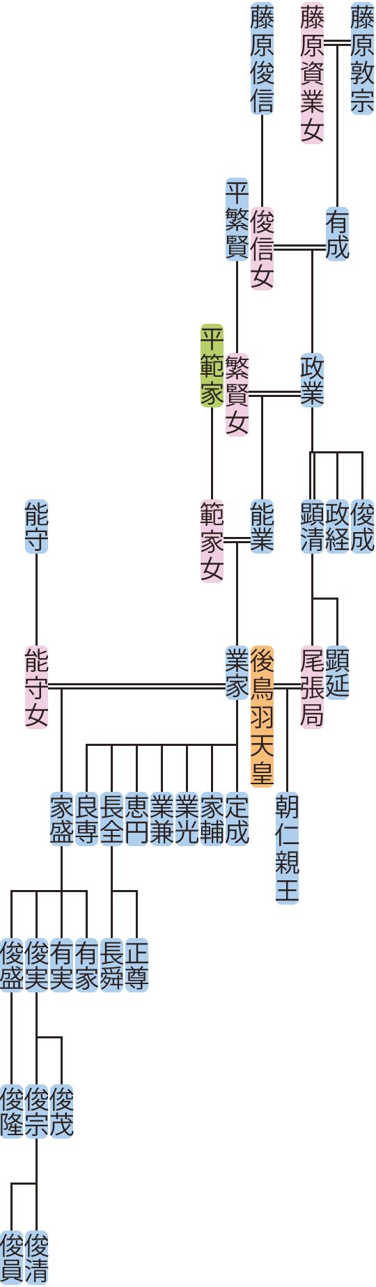 藤原政業の系図