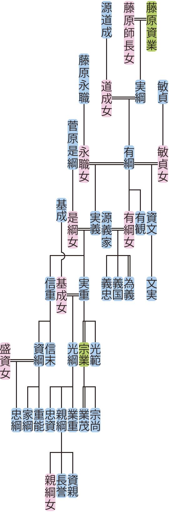 藤原有綱~信重の系図