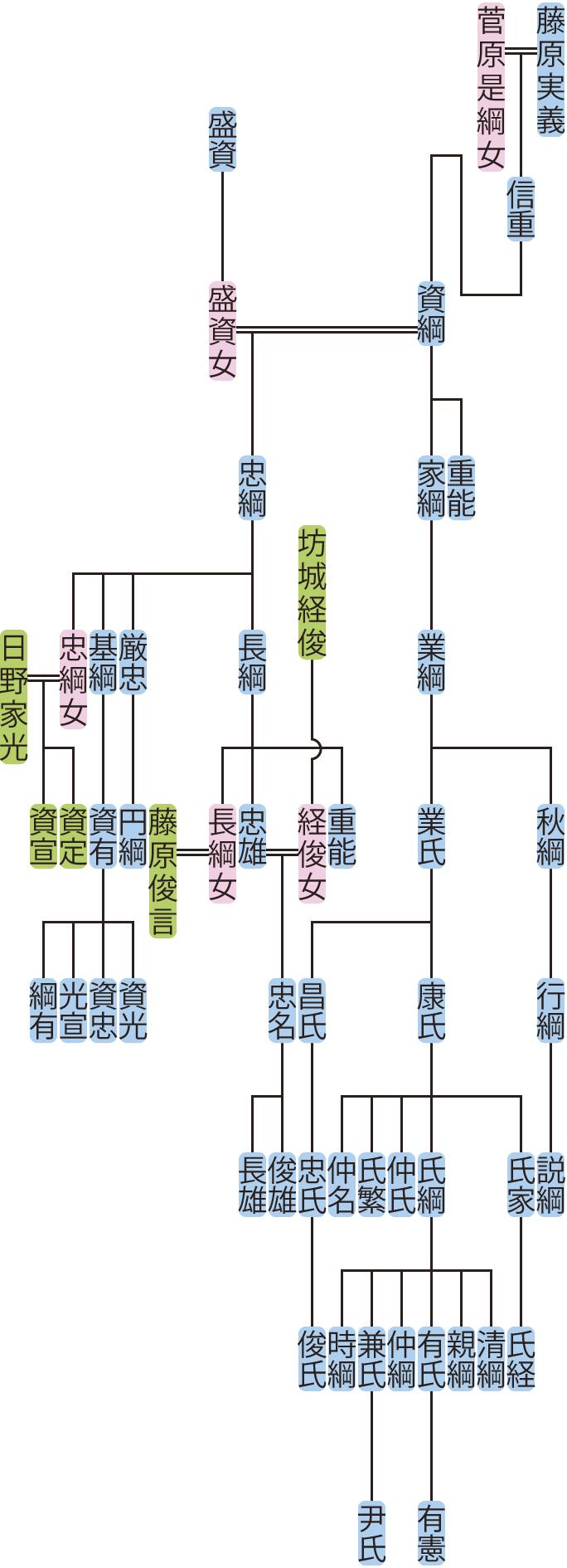 藤原資綱の系図