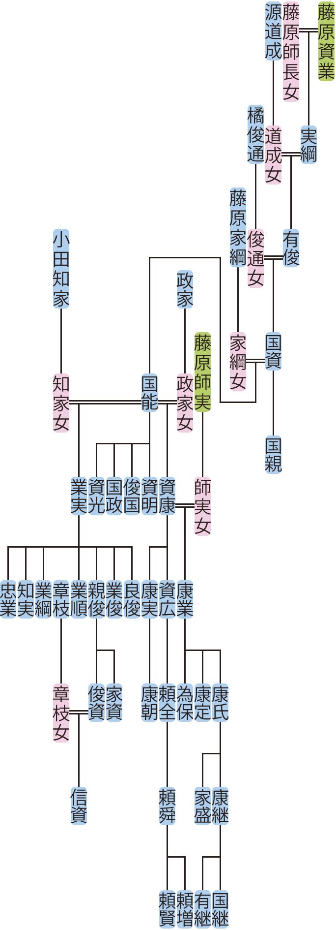 藤原有俊の系図